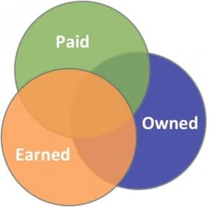 paid owned earned media