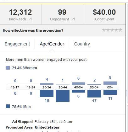 facebook engagement by gender