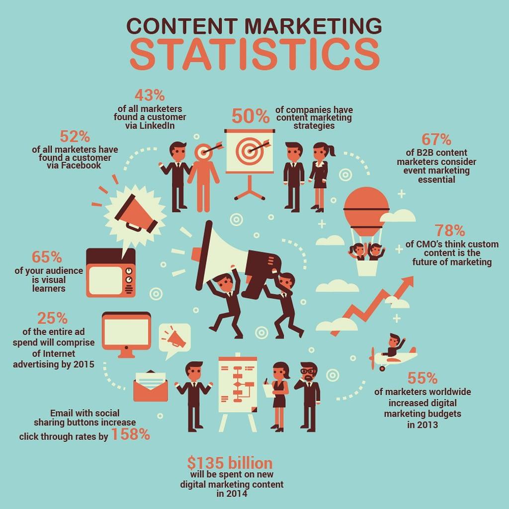 Content marketing company New Jersey